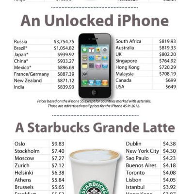 A $3,700 IPhone? A $10 Starbucks Latte? Annual Survey Breaks Down The Cost Of Things Worldwide [GRAPHIC]