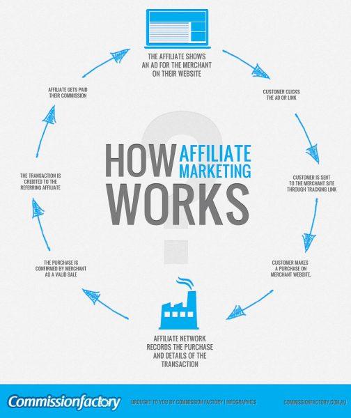 Monetize Affiliate Marketing