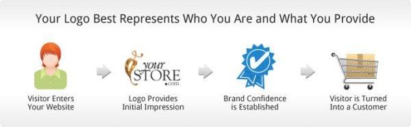Website Logo Design Ideas