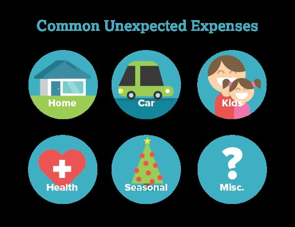 unplanned expenses